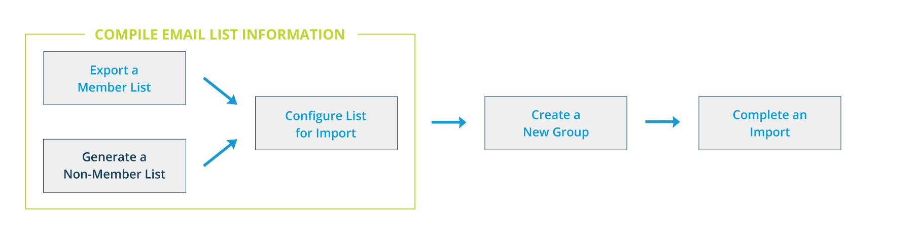 Import an Email List Workflow